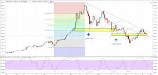 Bitcoin Ripple Litecoin Latest Price Charts Nasdaq