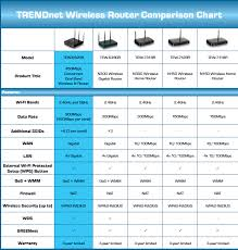 Trendnet Tew 692gr Concurrent Dual Band Wireless N900 Router