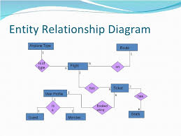 20 Beautiful Activity Diagram For Airline Reservation System