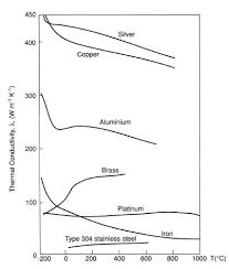 Thermal Conductivity Chart Metals Thermal Conductivity Values