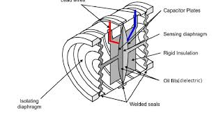 differential capacitance pressure sensors ~ learning Rosemount 3 Wire Rtd Wiring Diagram differential capacitance pressure sensors ~ learning instrumentation and control engineering 3 Wire RTD Connection