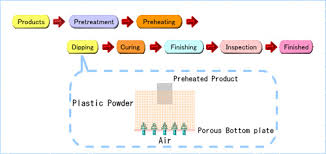 Fluidized Bed Powder Coatings Anber Powder Coating Line