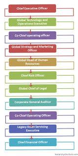 Bank Of America Organizational Chart Bank Of America Corporate Hierarchy Corporate Hierarchy