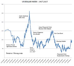 Usd Chart Bloomberg U S Dollar Index Wikipedia
