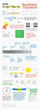 quadratic equation infographic blog this is from is also interesting