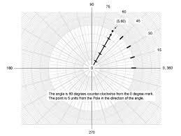 Degrees Degrees Graph