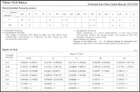 Lens Dof Chart Nikkor13mm Ultra Wideangle Lens Pre Ai Version