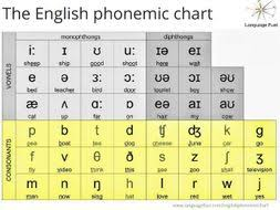 English Phonemic Chart By Joanna_smith1 Teaching Resources