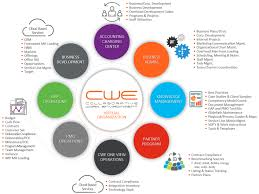 virtual office tools. What Is CWE Virtual Office? Virtual Office Tools