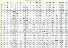 63 Correct 100 Times Chart