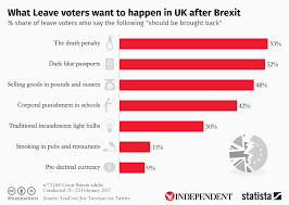 Chart What Leave Voters Want To Happen In Uk After Brexit