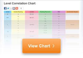 Reading Level Correlation Chart Common Core 68 True To Life Dra Reading Level Chart By Grade