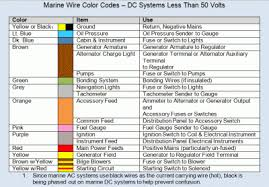 dc schematic and main battery cables trawler forum if the boat was built by a mfg is most lthey most likely did use the code pete easy to abyc color codes for boat wiring boating magazine