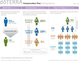Doterra Business Compensation Plan Essential Homestead