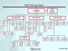 Peo C3t Organizational Chart Www Bedowntowndaytona Com