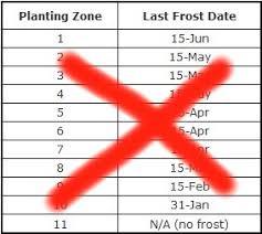 Planting Zones Last Frost Date Your Growing Season