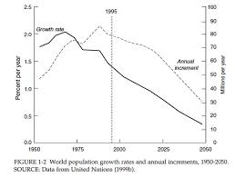 World Population Growth Rates And Annual Increments Flickr