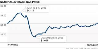 Gas Price Chart 10 Years Gas And Oil Prices Remain High Dec 30 2010