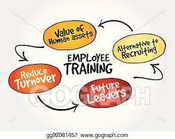 Training Strategy Vector Clipart Employee Training Strategy Mind Map Vector
