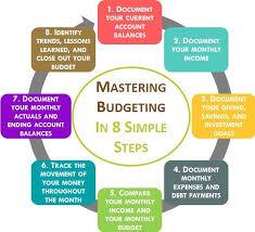 Simple Balances Mastering Budgeting In 8 Simple Steps Rhonelogics