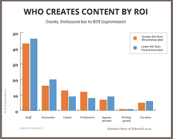 Roi Chart Content Marketing Roi The Key You Need Heidi Cohen