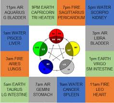 Chinese Medicine Elements Chart Astrological Model Of Acupuncture Agni Yoga