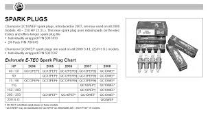 Correct Spark Plugs For Etech 75 Barnacle Bills Marine Supply