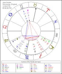 Astrolabe Chart Jane Austens Birth Chart