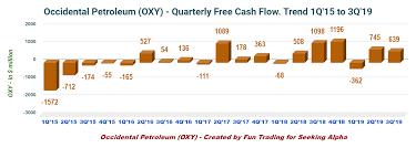 Occidental Petroleum A Spiraling Case Of Tenacious