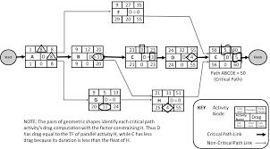 diagrams critical path method wikipedia critical path diagram example 2005 jeep liberty wiring diagram