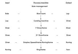 Flow Chart Of Combed Yarn Flow Chart Of Weaving Preparation Flow Chart Of Fabric