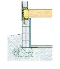 Types Of Foundation Types Of House Foundations