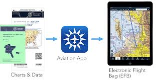 Ipad Vfr Charts What Not To Miss When Flight Planning On The Ipad