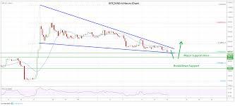 Bitcoin Chart Analysis Market Update Bitcoin Ethereum Xrp Litecoin Price