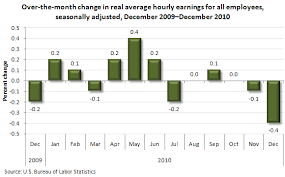 Charts December 2010 Chart Real Earnings Fall 0 4 Percent In December