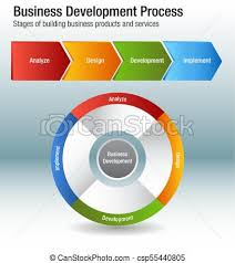 Chart Services Business Development Process Building Products And Services Chart