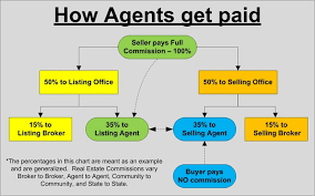 Real Estate Commission Chart Earn And Do Good Real Estate
