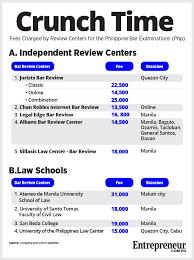 To Bar Does Much Cost For Review How The Philippines It Exams In