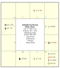 Bill Gates Birth Chart Vedic Astrology Amitabh Bachchan Birth Chart