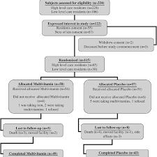 Multivitamin Effectiveness Chart Flow Chart Indicating Recruitment Numbers Randomization And