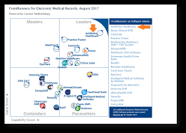 Amazing Charts Cloud Antworks Healthcare Highly Awarded Medical Software