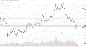 Us Exchange Rate Daily Chart Gbp Usd Analysis Strong Short Term Support Found On Pound