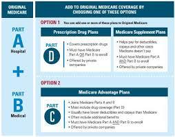 Medicare Insurance Arizona Roman Brokers Insurance