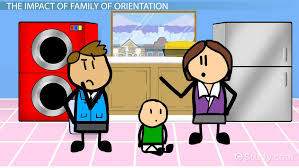 family of orientation definition example video lesson family of orientation definition example video lesson transcript study com