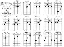 Essential Bluegrass Acoustic Guitar Chord Chart In 2019