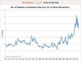 Oz Per Gallon Chart Chart Of The Day Presenting The Ron Paul Gasoline Index