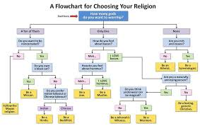 Religion Information Chart Pin On 09 Religions Beliefs Cults Convictions
