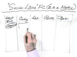 Whiteboard Flow Chart 2
