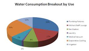 Water Usage Chart Establish A Baseline For Current Water Consumption