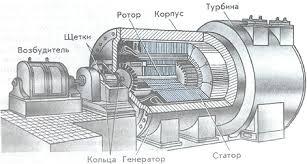 Принцип действия генератора переменного тока ЭДС Структурная  Структурная схема генератора